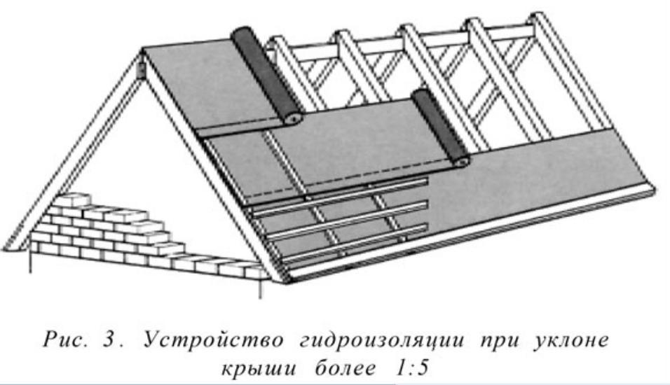 Шиферная крыша своими руками расстояние между стропилами 56
