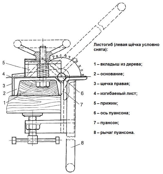 Листогиб своими руками чертежи и описание как
