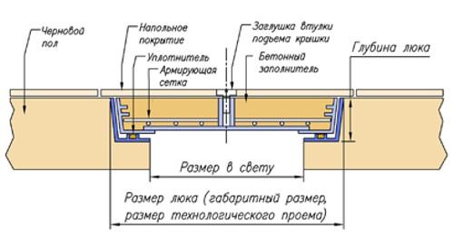 Как сделать люк в полу для подвала 134