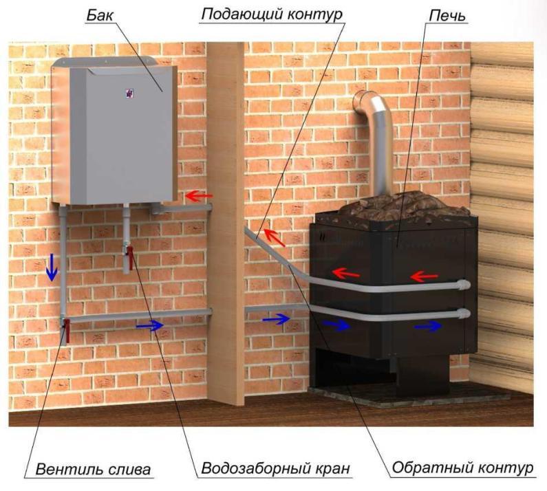 Бак для каменки с теплообменником Пластины теплообменника Kelvion VT130 Ейск