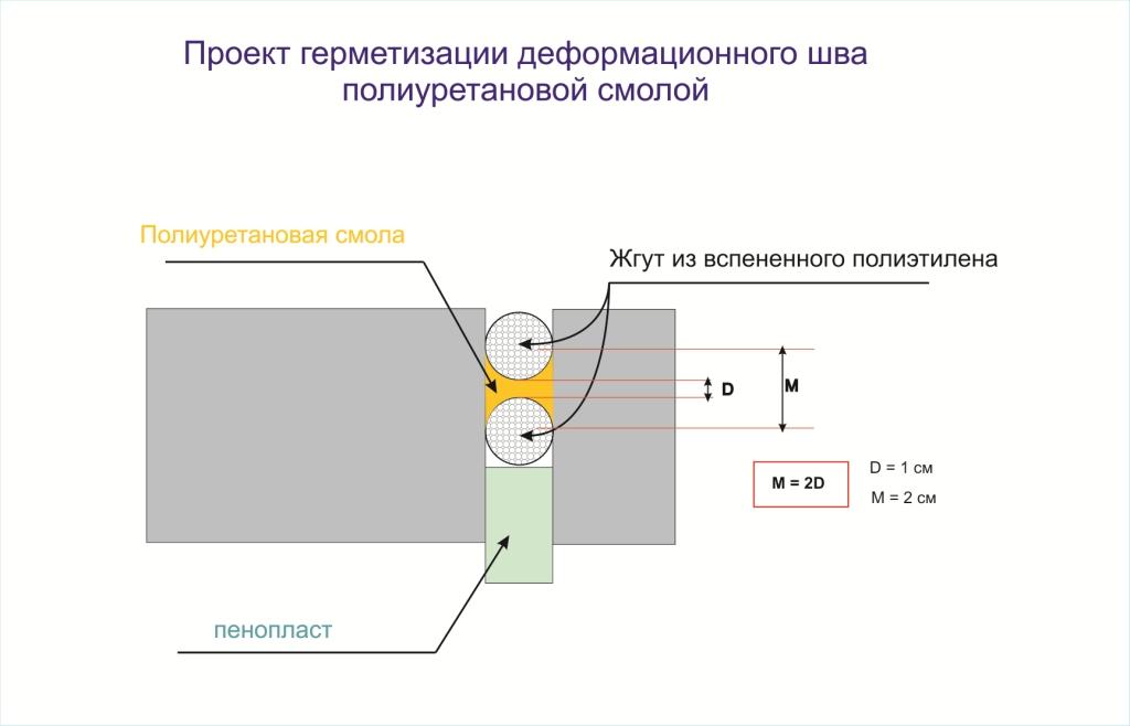 Лента для герметизации швов профнастила