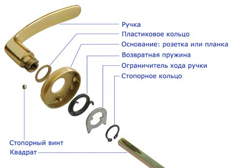 Инструкция По Установке Дверной Ручки Euro