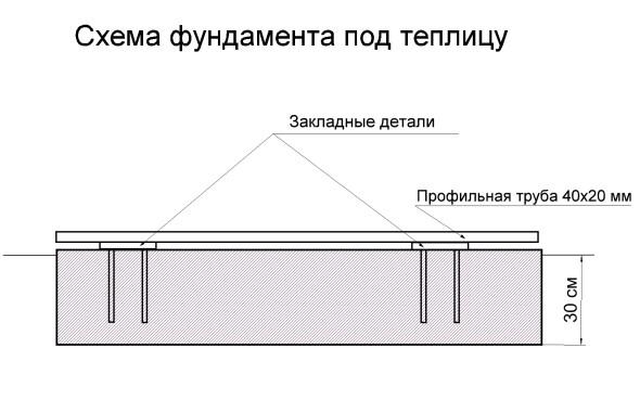 высоту двускатной теплицы