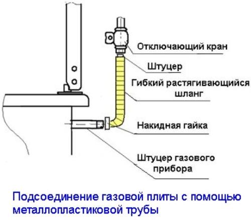 установки газовой плиты,