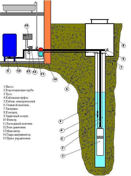 Как пробурить скважину в подвале дома 114