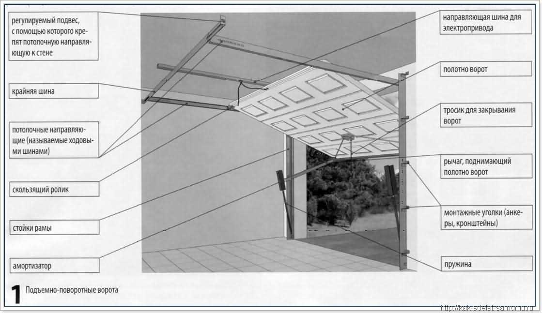 Ворота гаражные своими руками чертежи
