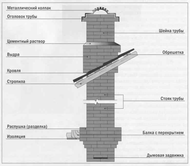 Кирпичный дымоход для печки чистка дымоходов русской печи