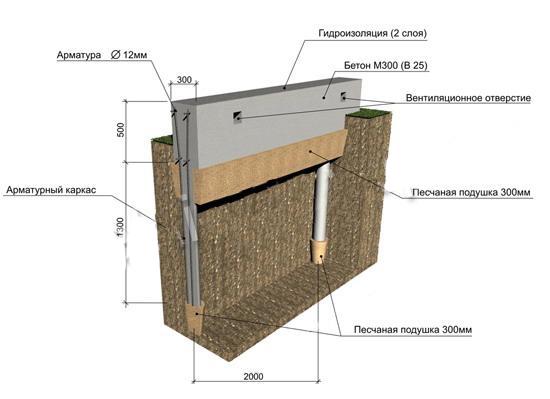 Как сделать фундамент под дом своими руками 67