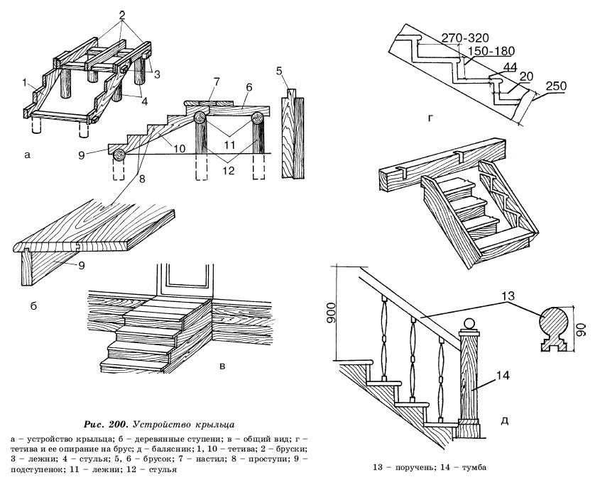 Сделать своими рукам деревянное крыльцо