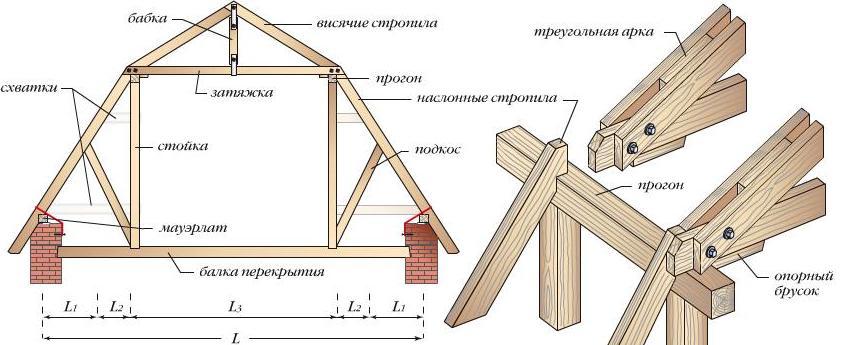 Крыша и кровля - устройство, монтаж, ремонт 64