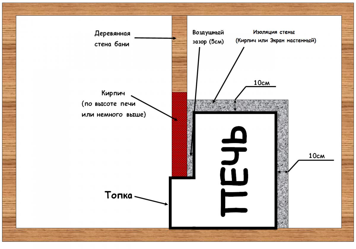 Схема установка печи в бане с выносной топкой своими руками