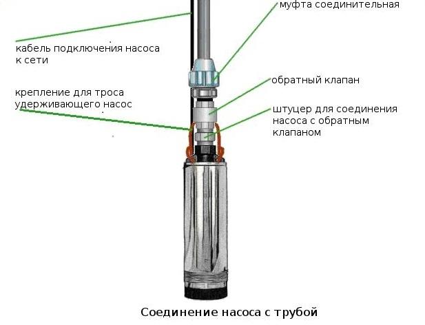 Измерить длину трубы, идущую