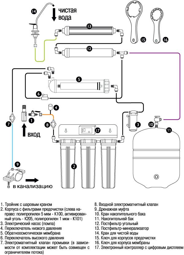 Инструкции по эксплуатации установок по очистке воды