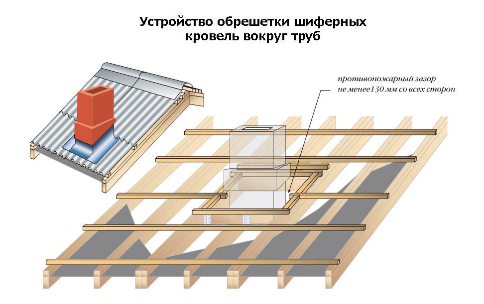 Крыша с примыканием своими руками