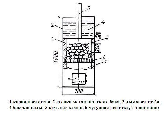 металлическая печь своими руками пошаговая инструкция
