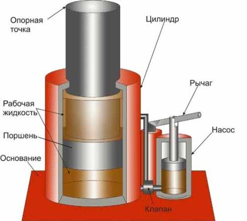 гидравлический цилиндр,