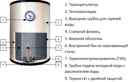 Ремонт накопительного водонагревателя термекс своими руками фото 696