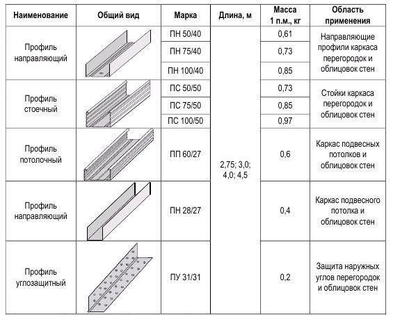 Как сделать каркас из профиля для гипсокартона на потолок