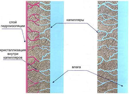 Гидроизоляция фундамента материал для
