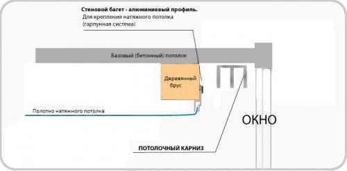 Карнизы для натяжных потолков: фото, инструкция по монтажу, Строительный портал