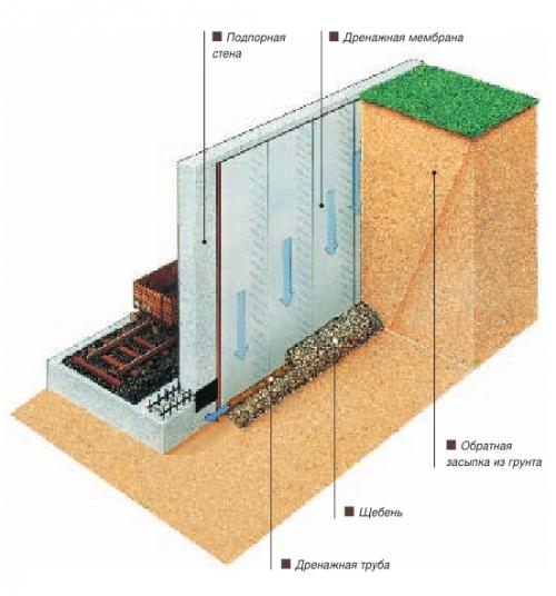 Сделать гидроизоляцию в доме деревянном балкона как