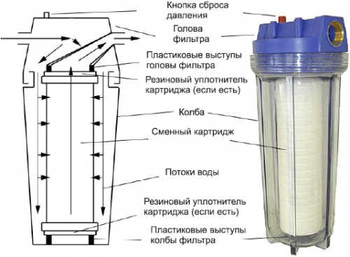 Как сделать проточный фильтр для воды своими руками