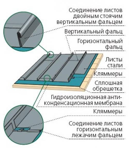 Гидроизоляции для битумная мастика 18 кг