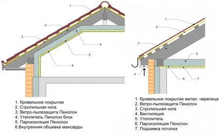 Течет крыша что делать