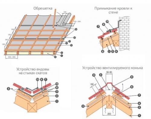 Теплоизоляцией канализация с