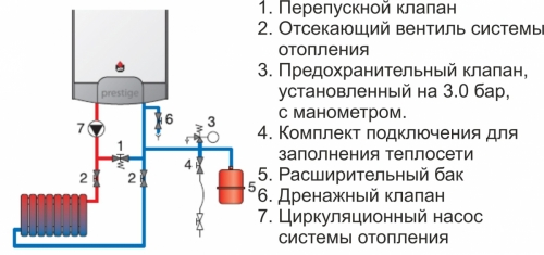 Схема подключения одноконтурного газового котла к отоплению