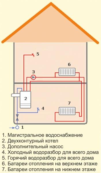 Схема подключения двухконтурного газового котла напрямую