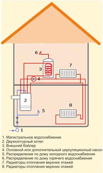 Схема подключения двухконтурного газового котла с бойлером косвенного нагрева