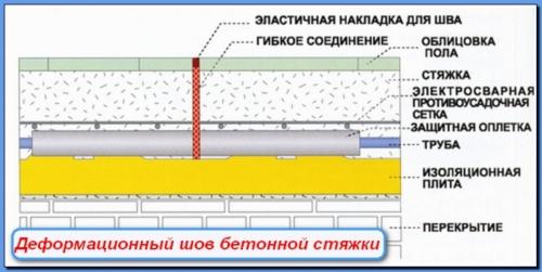 Деформационные швы в бетонной стяжке