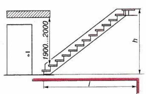 Длина лестницы в частном доме