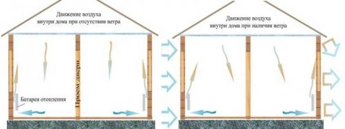 Движение теплого воздуха в доме