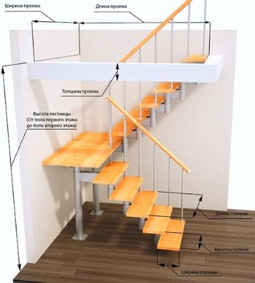 Элементы лестниц в частных домах