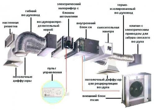 Элементы принудительной приточно-вытяжной вентиляции