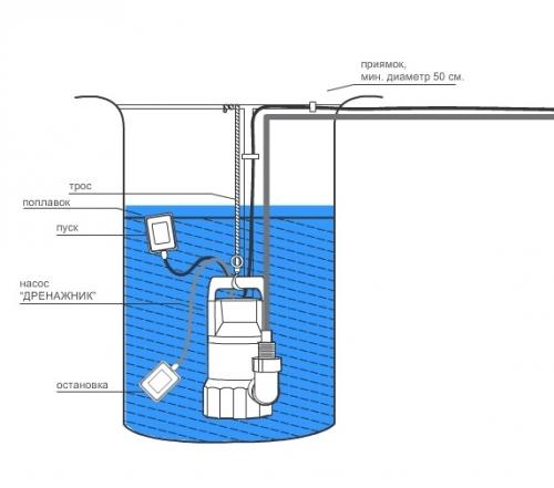 Монтаж канализационного насоса в сборном колодце