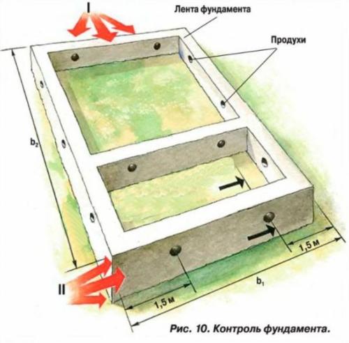 Фундамент для дома из оциллиндрованного бревна