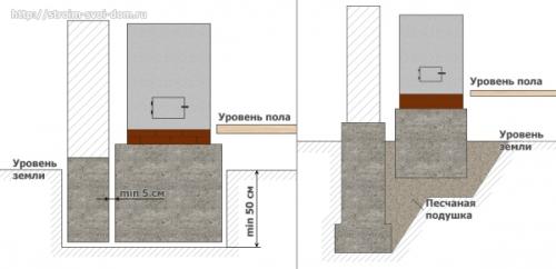 Незаглубленный бетонный фундамент под печь