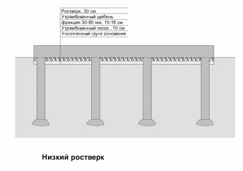 Как построить коттедж своими руками