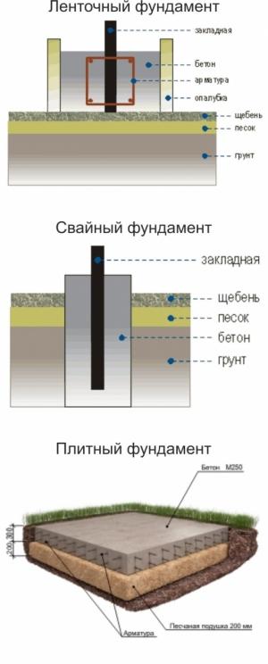 Фундаменты для металлического ангара