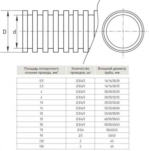 Выбор диаметра гофрированной трубы для прокладки электросетей