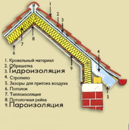 Утепление крыши частного дома