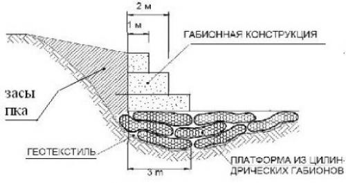 Использование цилиндрических габионов