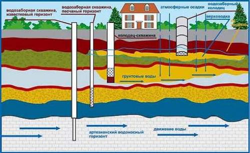 Источник водоснабжения дачи