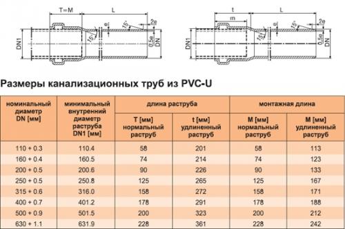 Характеристики канализационных труб ПВХ