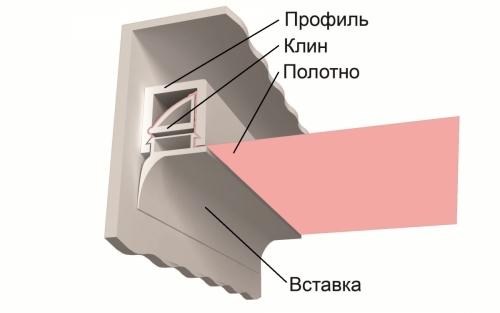 Клиновой способ крепления тканевых натяжных потолков