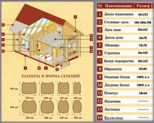 Сечение клееного бруса для различных элементов конструкции дома из клееного бруса