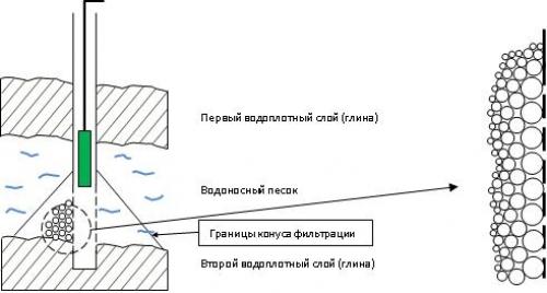 Конус фильтрации вокруг скважинного фильтра